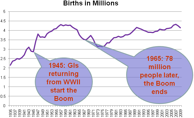 The Boomer Bust Birthrate Chart by John F. Dini