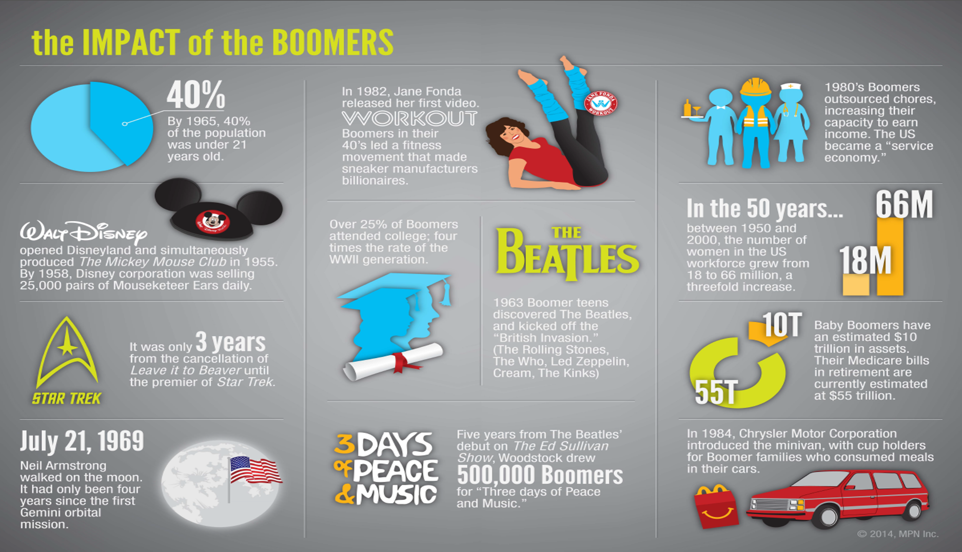 Impact of the Boomers Infographic