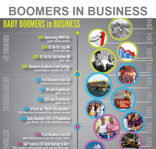 Books John F. Dini Baby Boomer Fun Facts